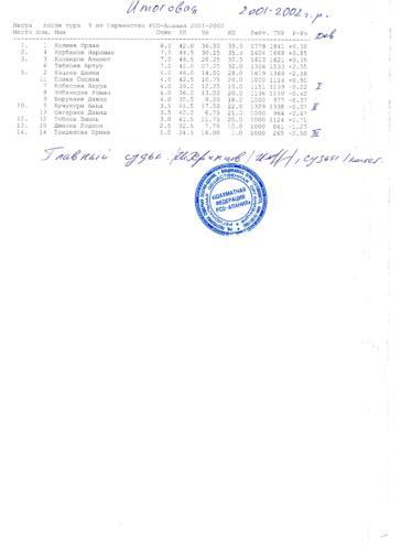 ПЕРВЕНСТВО 2018, 2001-02 Г.Р.