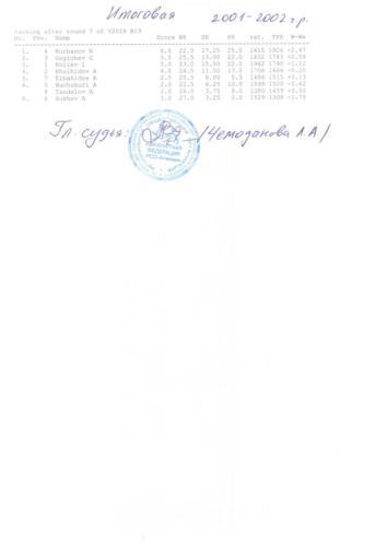 Итоговоя таблицы с подписями главного судьи и печатями 001