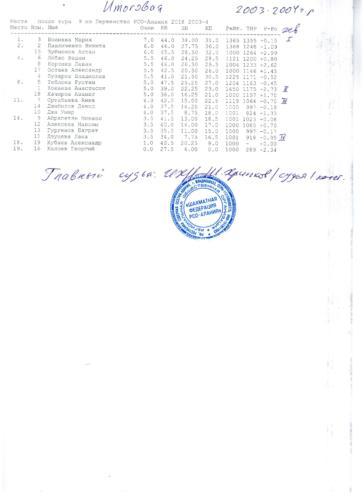 ПЕРВЕНСТВО 2018, 2003-04Г.Р.