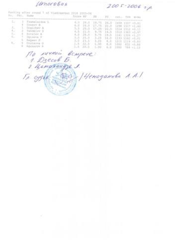 Итоговоя таблицы с подписями главного судьи и печатями 003