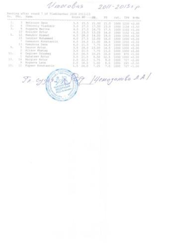 Итоговоя таблицы с подписями главного судьи и печатями 006